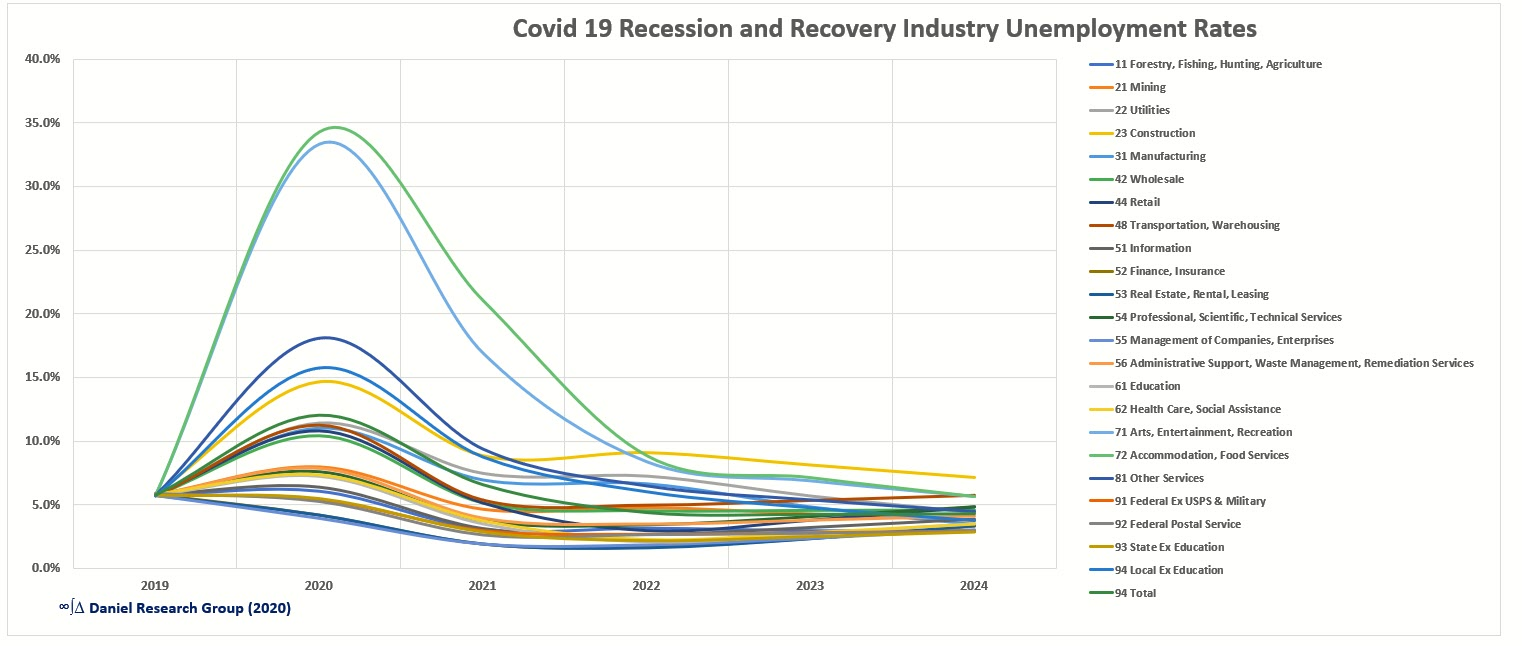 US Covid 19 Recession Industry Unemployment Rates